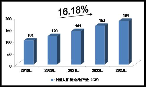 2019-2023年中国太阳能电池产量的预测